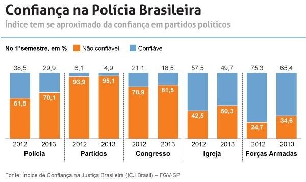 confianca-da-populacao-na-policia-brasileira-1383675049245_600x357